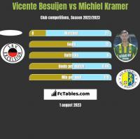 Vicente Besuijen vs Michiel Kramer h2h player stats