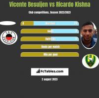 Vicente Besuijen vs Ricardo Kishna h2h player stats