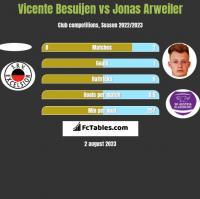 Vicente Besuijen vs Jonas Arweiler h2h player stats