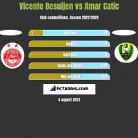 Vicente Besuijen vs Amar Catic h2h player stats