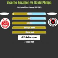 Vicente Besuijen vs David Philipp h2h player stats
