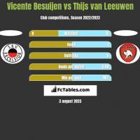Vicente Besuijen vs Thijs van Leeuwen h2h player stats