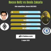 Rocco Reitz vs Denis Zakaria h2h player stats