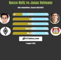 Rocco Reitz vs Jonas Hofmann h2h player stats