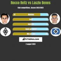 Rocco Reitz vs Laszlo Benes h2h player stats