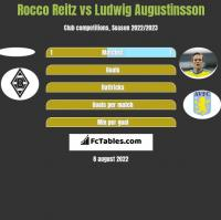 Rocco Reitz vs Ludwig Augustinsson h2h player stats