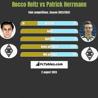 Rocco Reitz vs Patrick Herrmann h2h player stats
