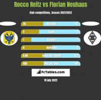 Rocco Reitz vs Florian Neuhaus h2h player stats