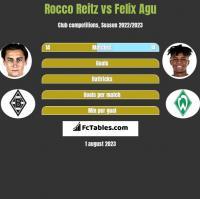 Rocco Reitz vs Felix Agu h2h player stats