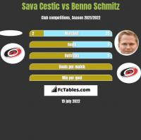 Sava Cestic vs Benno Schmitz h2h player stats