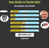 Sava Cestic vs Florian Kainz h2h player stats