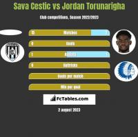 Sava Cestic vs Jordan Torunarigha h2h player stats