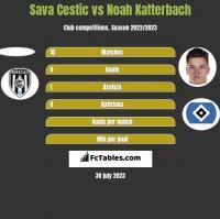 Sava Cestic vs Noah Katterbach h2h player stats