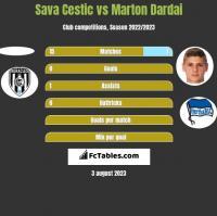 Sava Cestic vs Marton Dardai h2h player stats