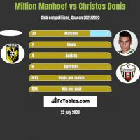 Million Manhoef vs Christos Donis h2h player stats