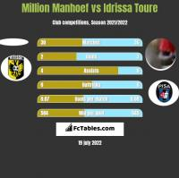 Million Manhoef vs Idrissa Toure h2h player stats
