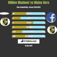 Million Manhoef vs Matus Bero h2h player stats