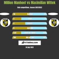 Million Manhoef vs Maximilian Wittek h2h player stats