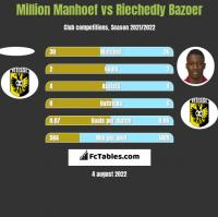 Million Manhoef vs Riechedly Bazoer h2h player stats