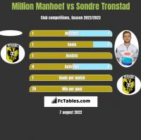 Million Manhoef vs Sondre Tronstad h2h player stats