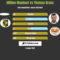Million Manhoef vs Thomas Bruns h2h player stats