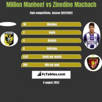 Million Manhoef vs Zinedine Machach h2h player stats