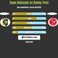 Daan Huisman vs Danny Post h2h player stats