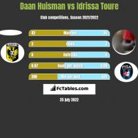 Daan Huisman vs Idrissa Toure h2h player stats