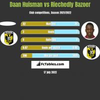 Daan Huisman vs Riechedly Bazoer h2h player stats
