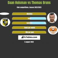 Daan Huisman vs Thomas Bruns h2h player stats