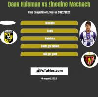 Daan Huisman vs Zinedine Machach h2h player stats