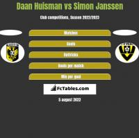Daan Huisman vs Simon Janssen h2h player stats