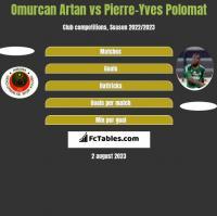 Omurcan Artan vs Pierre-Yves Polomat h2h player stats