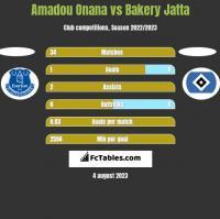 Amadou Onana vs Bakery Jatta h2h player stats