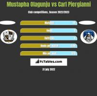Mustapha Olagunju vs Carl Piergianni h2h player stats