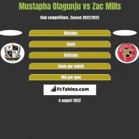 Mustapha Olagunju vs Zac Mills h2h player stats