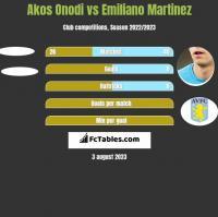Akos Onodi vs Emiliano Martinez h2h player stats