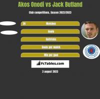 Akos Onodi vs Jack Butland h2h player stats