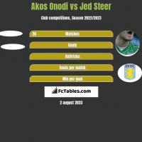 Akos Onodi vs Jed Steer h2h player stats