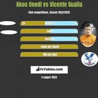 Akos Onodi vs Vicente Guaita h2h player stats