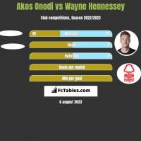 Akos Onodi vs Wayne Hennessey h2h player stats