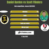 Daniel Barden vs Scott Flinders h2h player stats