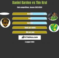 Daniel Barden vs Tim Krul h2h player stats