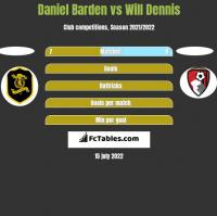 Daniel Barden vs Will Dennis h2h player stats