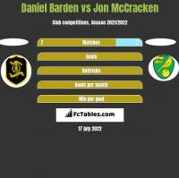 Daniel Barden vs Jon McCracken h2h player stats