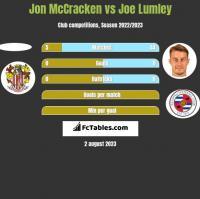 Jon McCracken vs Joe Lumley h2h player stats