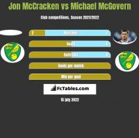 Jon McCracken vs Michael McGovern h2h player stats