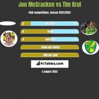 Jon McCracken vs Tim Krul h2h player stats