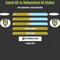 Saeed Ali vs Mohammed Ali Shaker h2h player stats