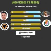 Joao Gomes vs Kenedy h2h player stats